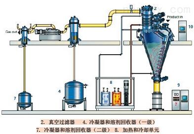 进口高压电磁阀 进口高温高压电磁阀